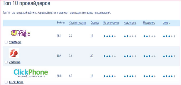 voip_rating
