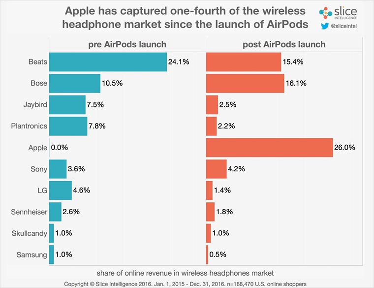 airpods_sales_1