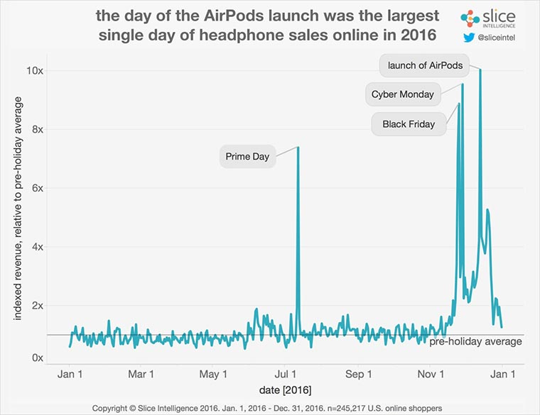 airpods_sales_2