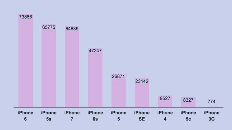 iphone_stats