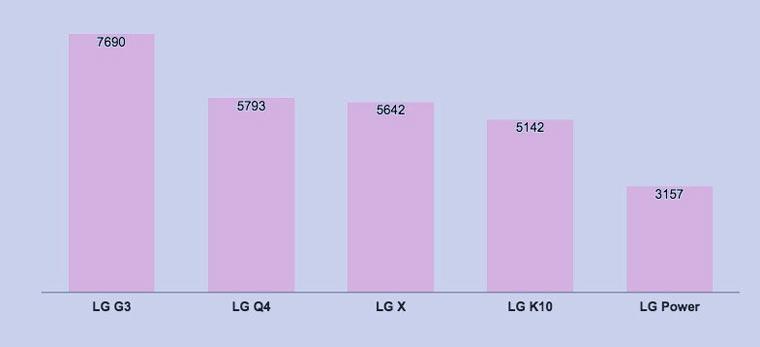 lg_stats