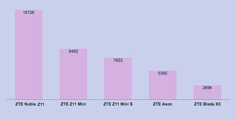 zte_stats_2