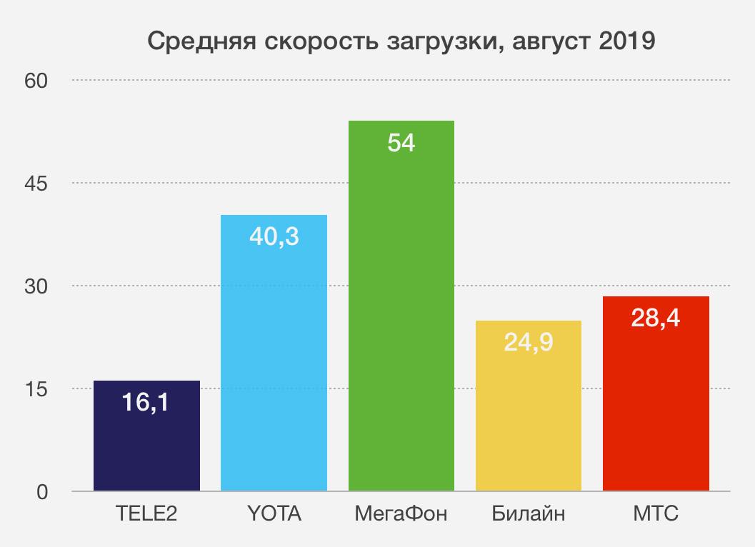 https://www.iphones.ru/wp-content/uploads/2019/08/speedtest-iphones-down-speed.jpg