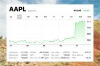 Apple стала самой дорогой компанией в мире с капитализацией почти $2 трлн