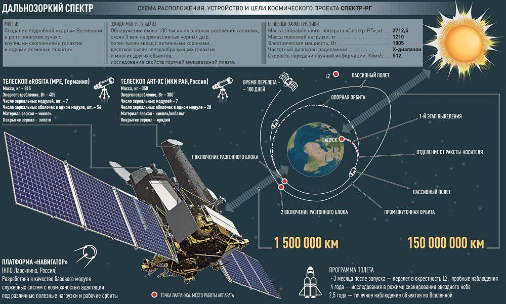 Знакомьтесь: орбитальная спутниковая система «Спектр». Именно с ней Россия обогнала американский «Хаббл»