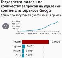 Россия чаще других стран просит Google удалять нежелательный контент. За последние 10 лет компания получила 123 тысячи запросов